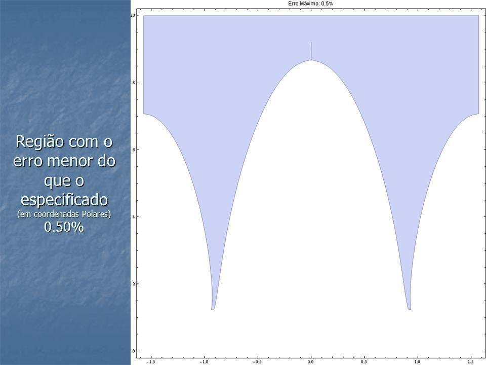 Região com o erro menor do que o especificado (em coordenadas Polares) 0.50%