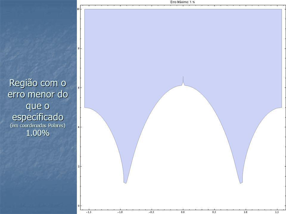 Região com o erro menor do que o especificado (em coordenadas Polares) 1.00%