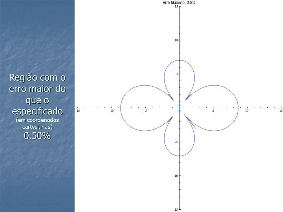 Região com o erro maior do que o especificado (em coordenadas cartesianas) 0.50%