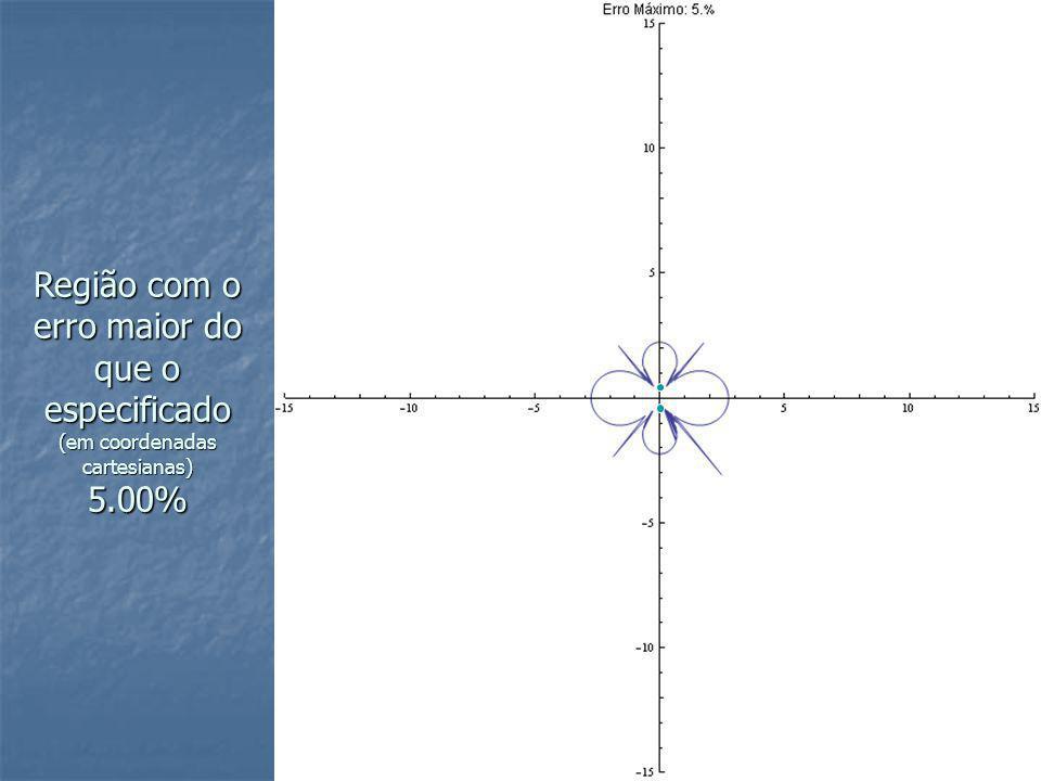 Região com o erro maior do que o especificado (em coordenadas cartesianas) 5.00%