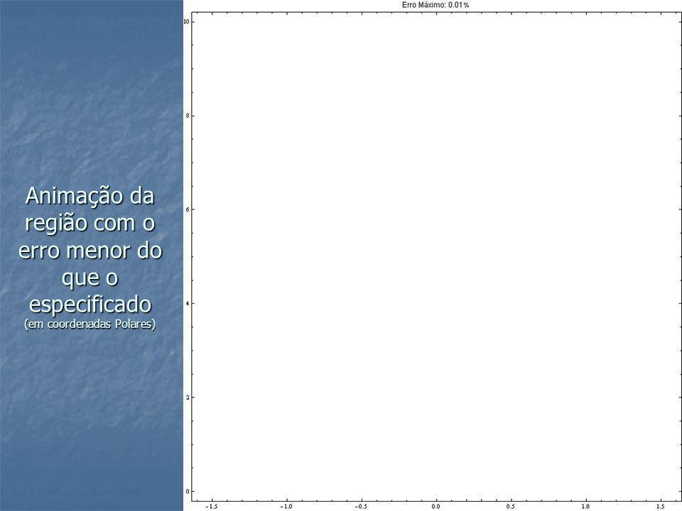 Animação da região com o erro menor do que o especificado (em coordenadas Polares)