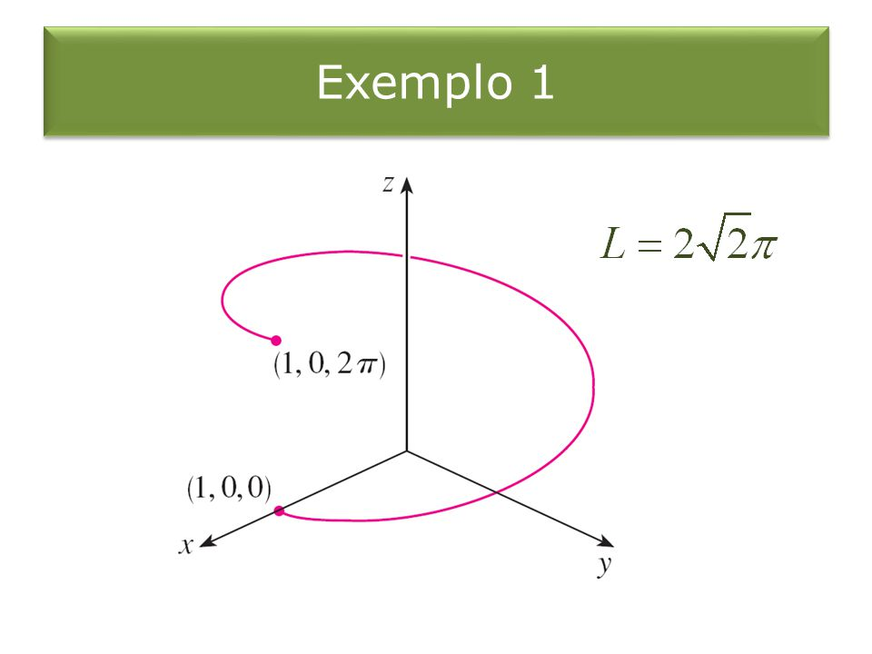 Exemplo 4 Determine a curvatura da cúbica retorcida, em um ponto genérico em (0, 0, 0).