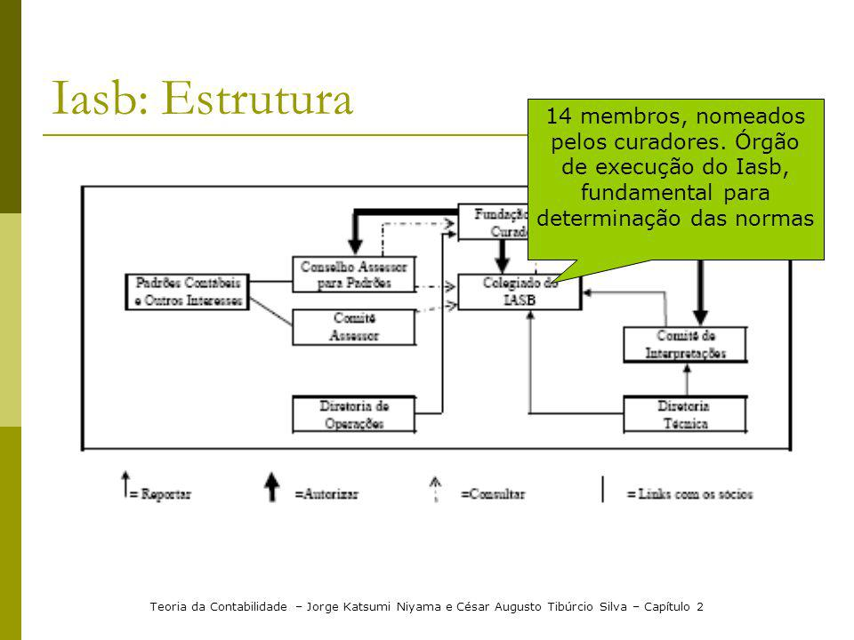 Iasb: Estrutura Teoria da Contabilidade – Jorge Katsumi Niyama e César Augusto Tibúrcio Silva – Capítulo 2 14 membros, nomeados pelos curadores. Órgão