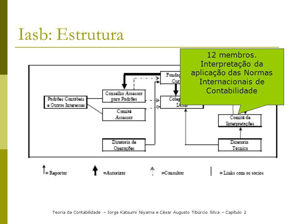 Iasb: Estrutura Teoria da Contabilidade – Jorge Katsumi Niyama e César Augusto Tibúrcio Silva – Capítulo 2 12 membros. Interpretação da aplicação das