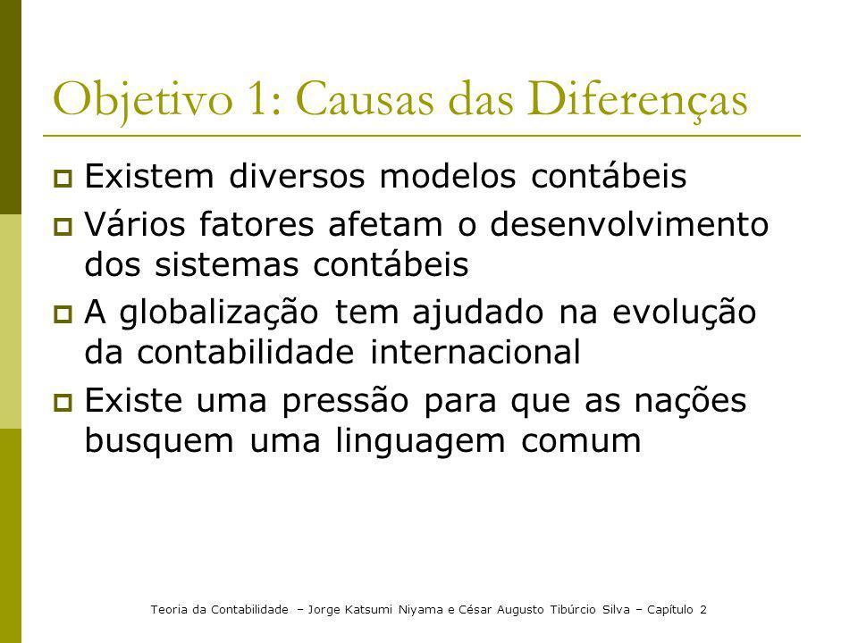 Objetivo 1: Causas das Diferenças Existem diversos modelos contábeis Vários fatores afetam o desenvolvimento dos sistemas contábeis A globalização tem