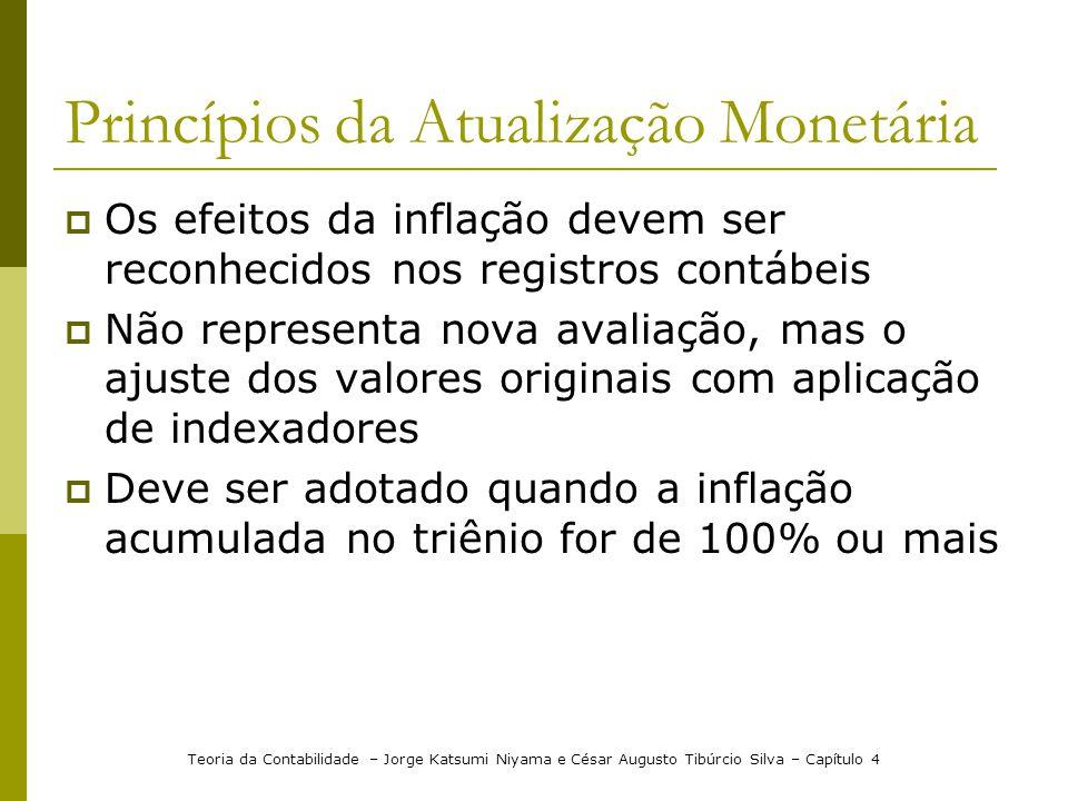 Princípios da Atualização Monetária Os efeitos da inflação devem ser reconhecidos nos registros contábeis Não representa nova avaliação, mas o ajuste
