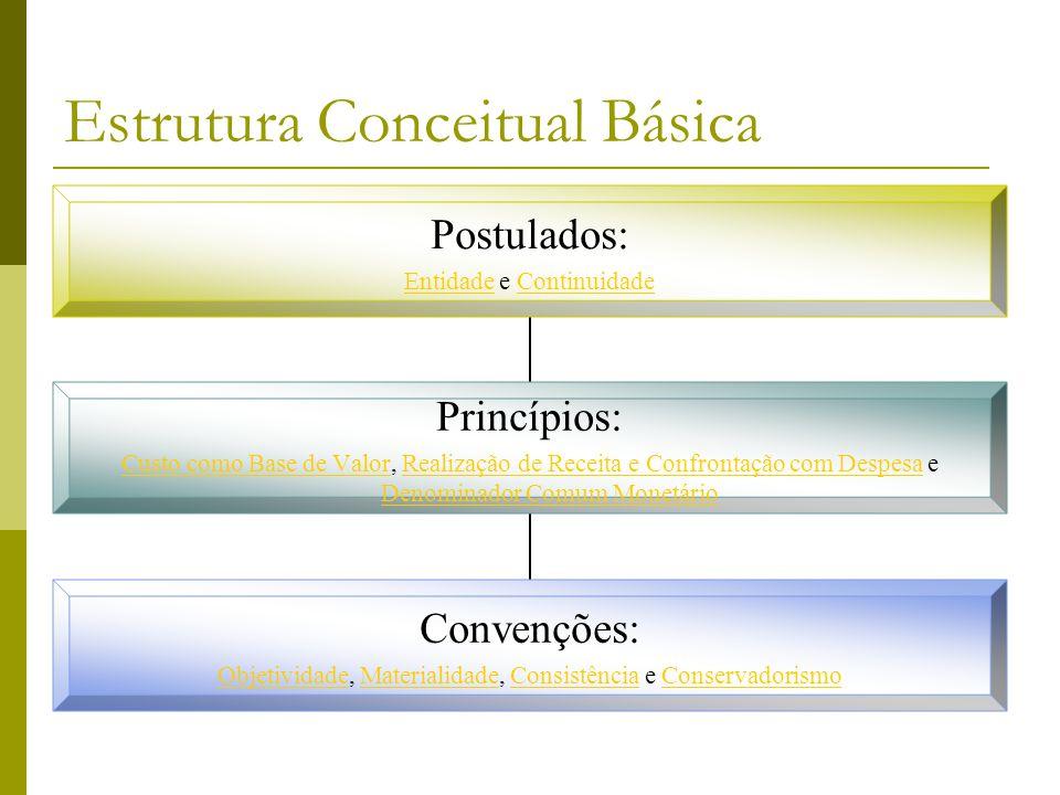 Estrutura Conceitual Básica Postulados: EntidadeEntidade e ContinuidadeContinuidade Princípios: Custo como Base de ValorCusto como Base de Valor, Real