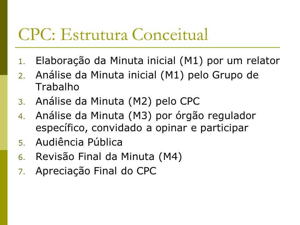 CPC: Estrutura Conceitual 1. Elaboração da Minuta inicial (M1) por um relator 2. Análise da Minuta inicial (M1) pelo Grupo de Trabalho 3. Análise da M