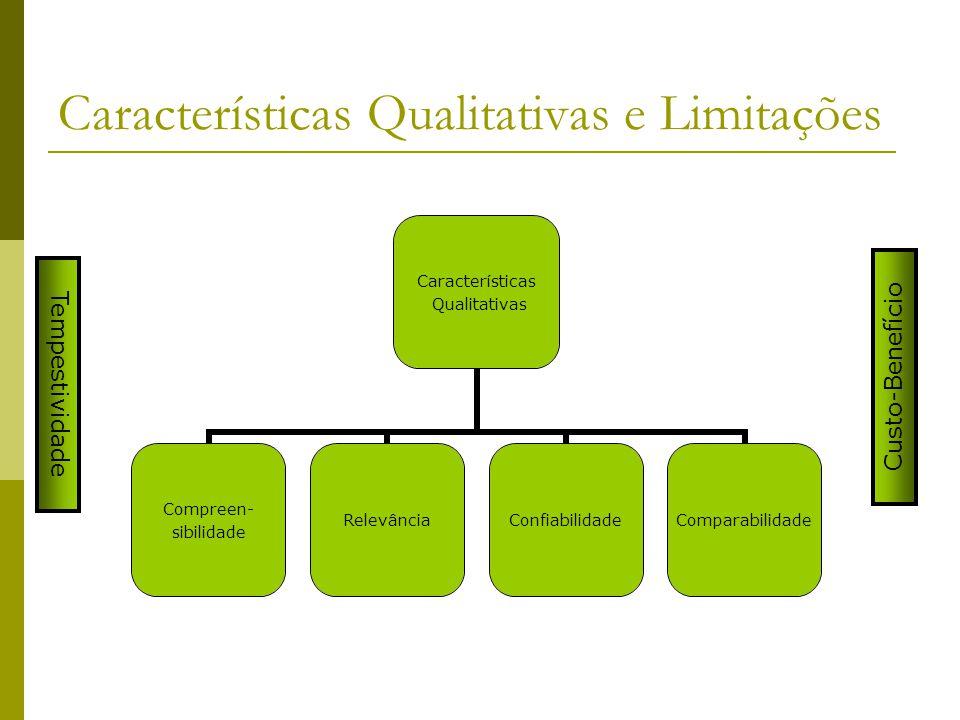 Características Qualitativas e Limitações Características Qualitativas Compreen- sibilidade RelevânciaConfiabilidadeComparabilidade Tempestividade Cus