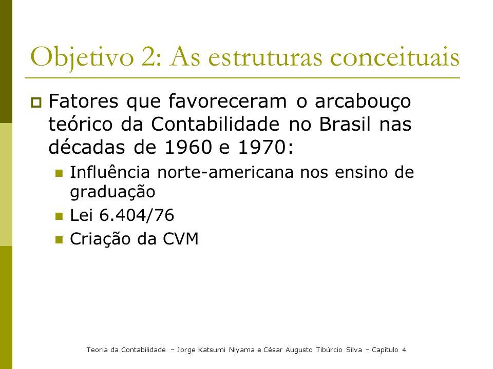 Objetivo 2: As estruturas conceituais Fatores que favoreceram o arcabouço teórico da Contabilidade no Brasil nas décadas de 1960 e 1970: Influência no