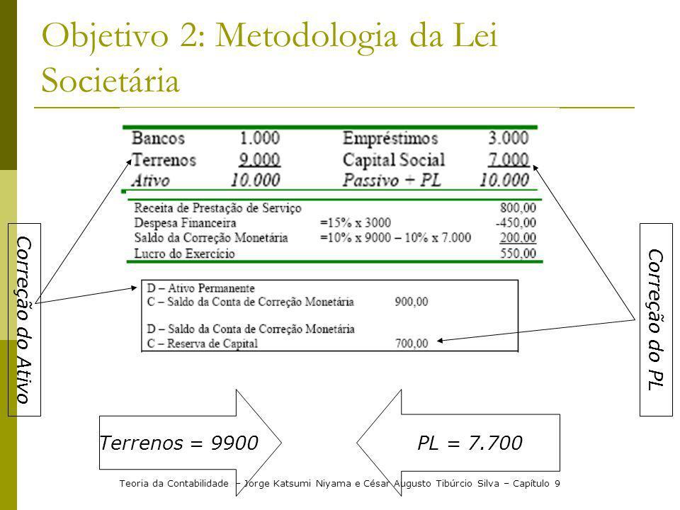 Objetivo 2: Metodologia da Lei Societária Correção do Ativo Correção do PL Terrenos = 9900 PL = 7.700 Teoria da Contabilidade – Jorge Katsumi Niyama e
