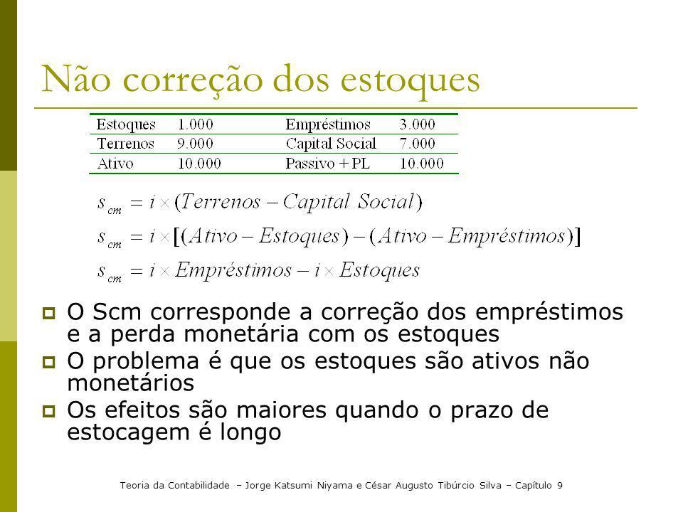 Não correção dos estoques O Scm corresponde a correção dos empréstimos e a perda monetária com os estoques O problema é que os estoques são ativos não