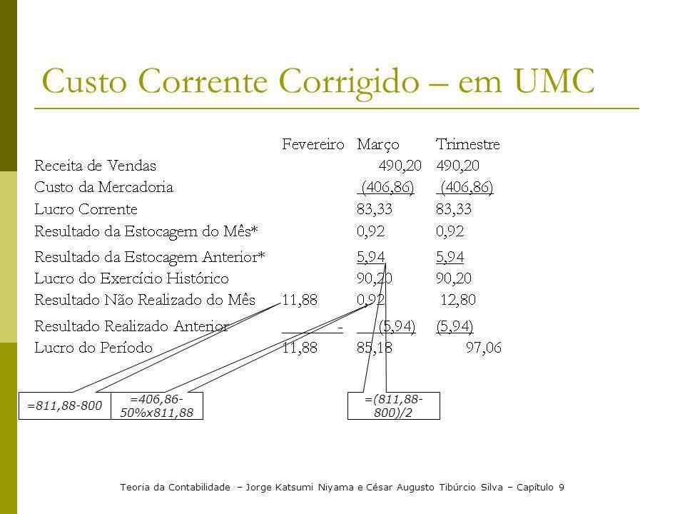 Custo Corrente Corrigido – em UMC Teoria da Contabilidade – Jorge Katsumi Niyama e César Augusto Tibúrcio Silva – Capítulo 9 =811,88-800 =406,86- 50%x