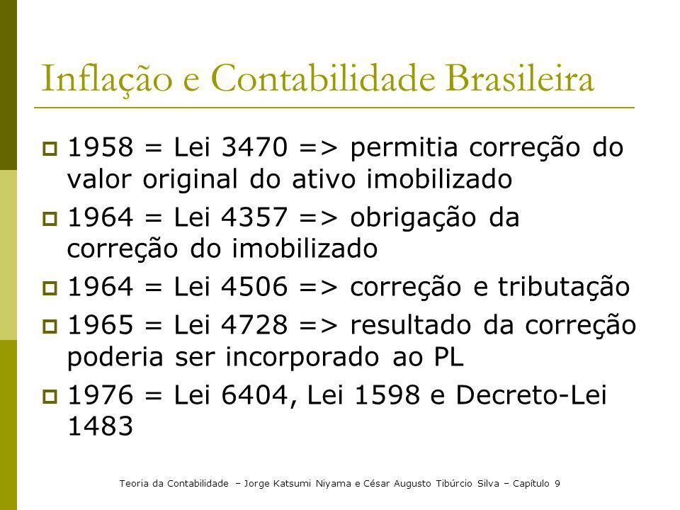 Inflação e Contabilidade Brasileira 1958 = Lei 3470 => permitia correção do valor original do ativo imobilizado 1964 = Lei 4357 => obrigação da correç