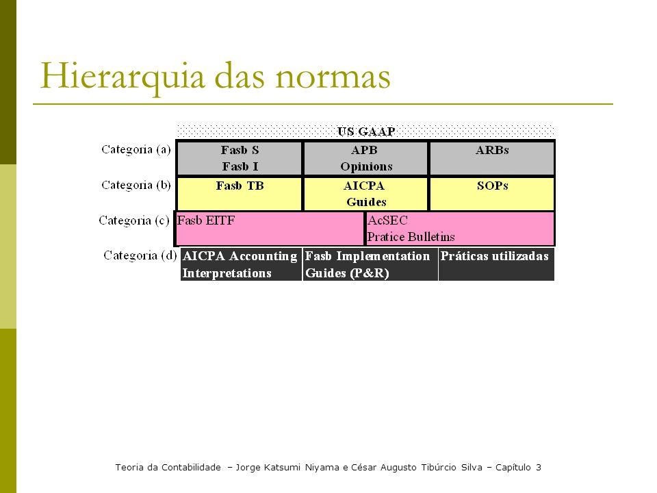 Hierarquia das normas Teoria da Contabilidade – Jorge Katsumi Niyama e César Augusto Tibúrcio Silva – Capítulo 3