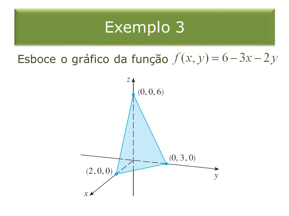Exemplo 3 Esboce o gráfico da função