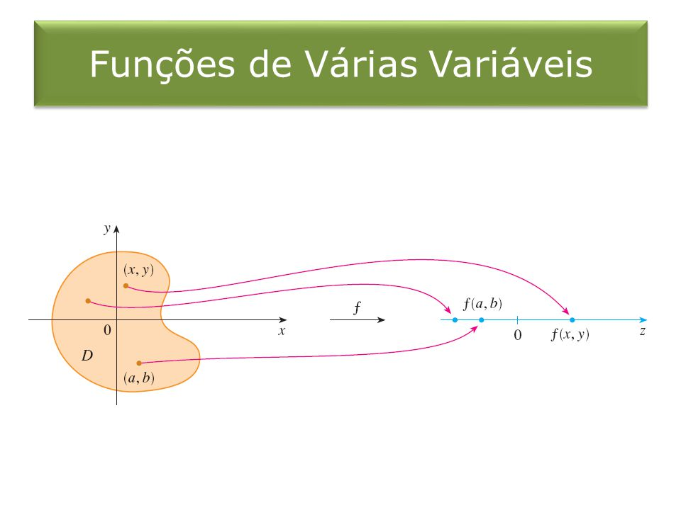 Uma função f de duas variáveis é uma regra que associa, a cada par ordenado de números reais (x,y) de um conjunto D, um único valor real denotado por f(x,y).