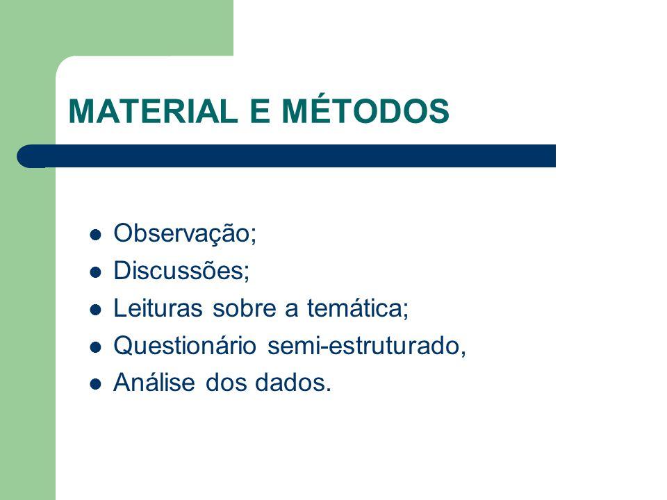 MATERIAL E MÉTODOS Observação; Discussões; Leituras sobre a temática; Questionário semi-estruturado, Análise dos dados.