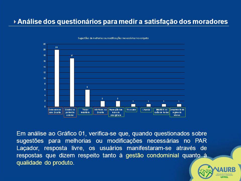 Análise dos questionários para medir a satisfação dos moradores Em análise ao Gráfico 02, verifica-se que os usuários encontram-se, na sua maioria, satisfeitos ou fortemente satisfeitos com a qualidade dos acabamentos da obra, ou seja, mostram-se de forma geral satisfeitos com o produto.