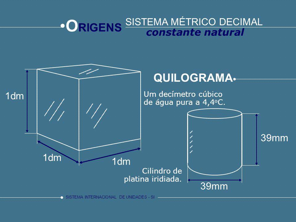 SISTEMA INTERNACIONAL DE UNIDADES - SI O RIGENS QUILOGRAMA Um decímetro cúbico de água pura a 4,4 o C. 1dm Cilindro de platina iridiada. 39mm SISTEMA