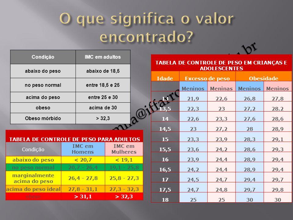 professoracamila@iffarroupilha.edu.br TABELA DE CONTROLE DE PESO EM CRIANÇAS E ADOLESCENTES IdadeExcesso de pesoObesidade MeninosMeninasMeninos 1321,9