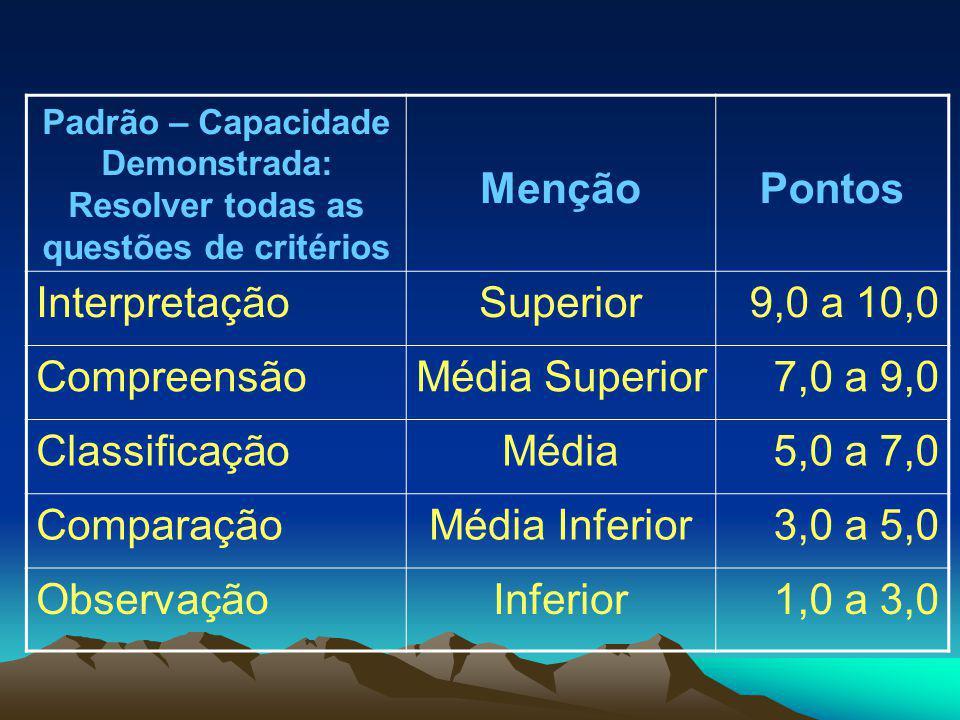 Padrão – Capacidade Demonstrada: Resolver todas as questões de critérios MençãoPontos InterpretaçãoSuperior9,0 a 10,0 CompreensãoMédia Superior7,0 a 9,0 ClassificaçãoMédia5,0 a 7,0 ComparaçãoMédia Inferior3,0 a 5,0 ObservaçãoInferior1,0 a 3,0