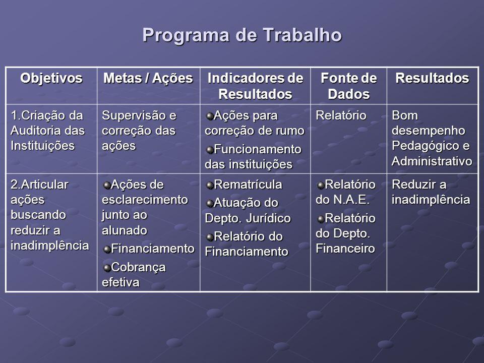 Programa de Trabalho Objetivos Metas / Ações Indicadores de Resultados Fonte de Dados Resultados 1.Criação da Auditoria das Instituições Supervisão e
