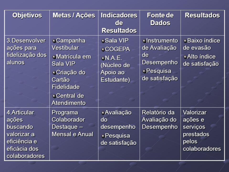 Objetivos Metas / Ações Indicadores de Resultados Fonte de Dados Resultados 3.Desenvolver ações para fidelização dos alunos Campanha Vestibular Matríc