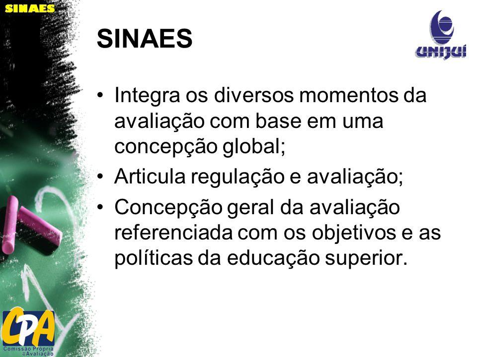 SINAES Integra os diversos momentos da avaliação com base em uma concepção global; Articula regulação e avaliação; Concepção geral da avaliação referenciada com os objetivos e as políticas da educação superior.
