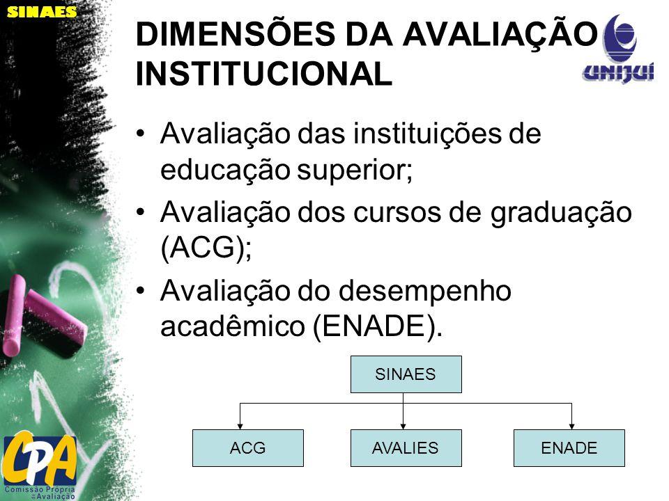 SINAES DIMENSÕES DA AVALIAÇÃO INSTITUCIONAL Avaliação das instituições de educação superior; Avaliação dos cursos de graduação (ACG); Avaliação do desempenho acadêmico (ENADE).