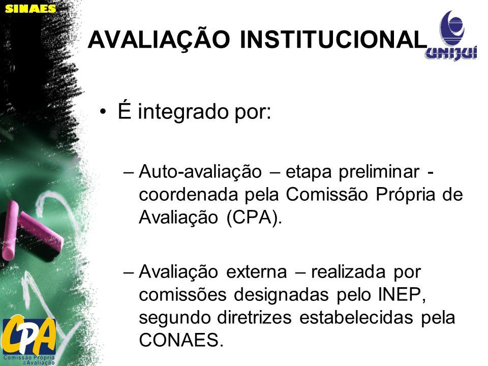 SINAES AVALIAÇÃO INSTITUCIONAL É integrado por: –Auto-avaliação – etapa preliminar - coordenada pela Comissão Própria de Avaliação (CPA).