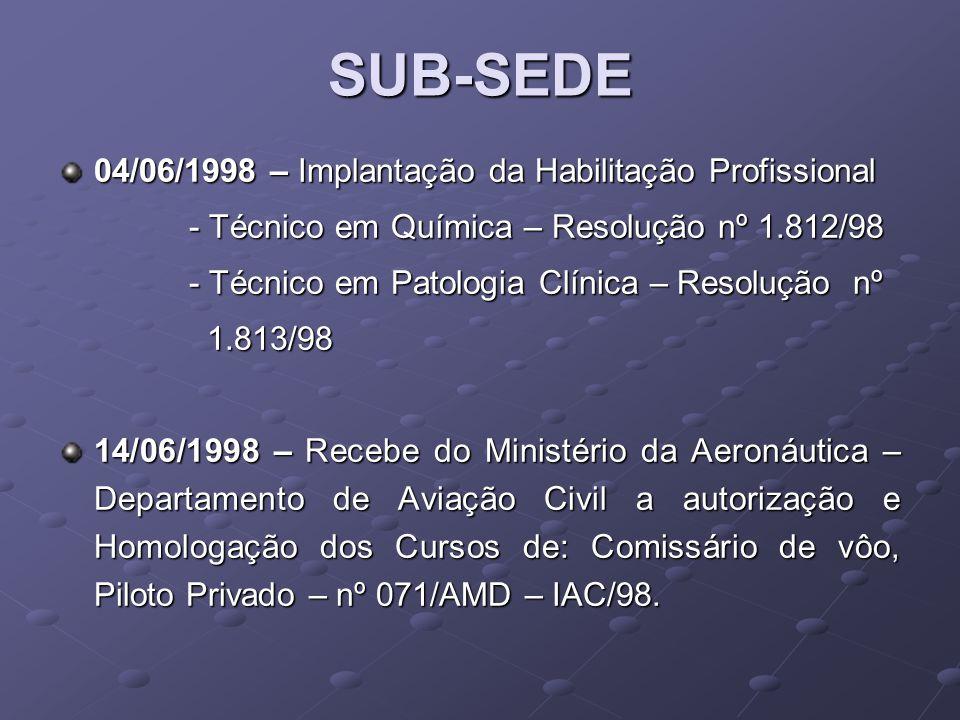 31/08/1998 – Colégio Integrado – Educação Profissional, recebe a Denominação de Centro de Educação Profissional Integrado, conforme Deliberação nº 009/98 do Conselho Estadual de Educação e Resolução nº 3.120/98 da Secretaria de Estado da Educação.