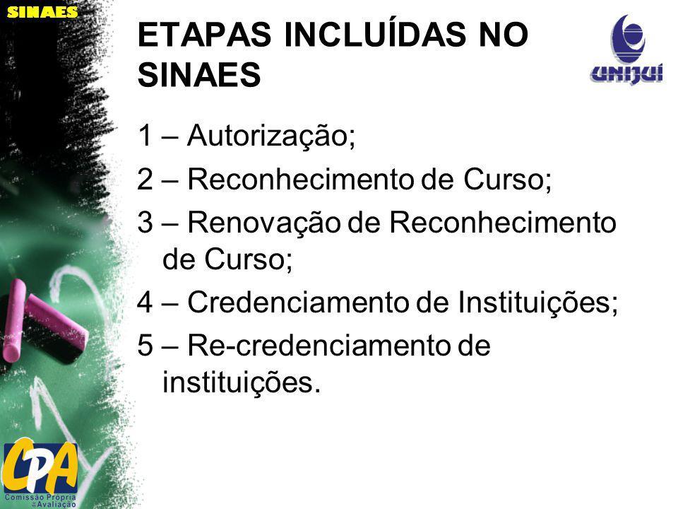 SINAES ETAPAS INCLUÍDAS NO SINAES 1 – Autorização; 2 – Reconhecimento de Curso; 3 – Renovação de Reconhecimento de Curso; 4 – Credenciamento de Instit