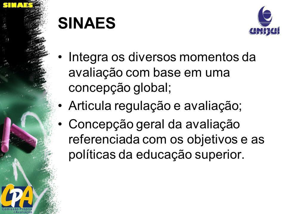 SINAES Integra os diversos momentos da avaliação com base em uma concepção global; Articula regulação e avaliação; Concepção geral da avaliação refere