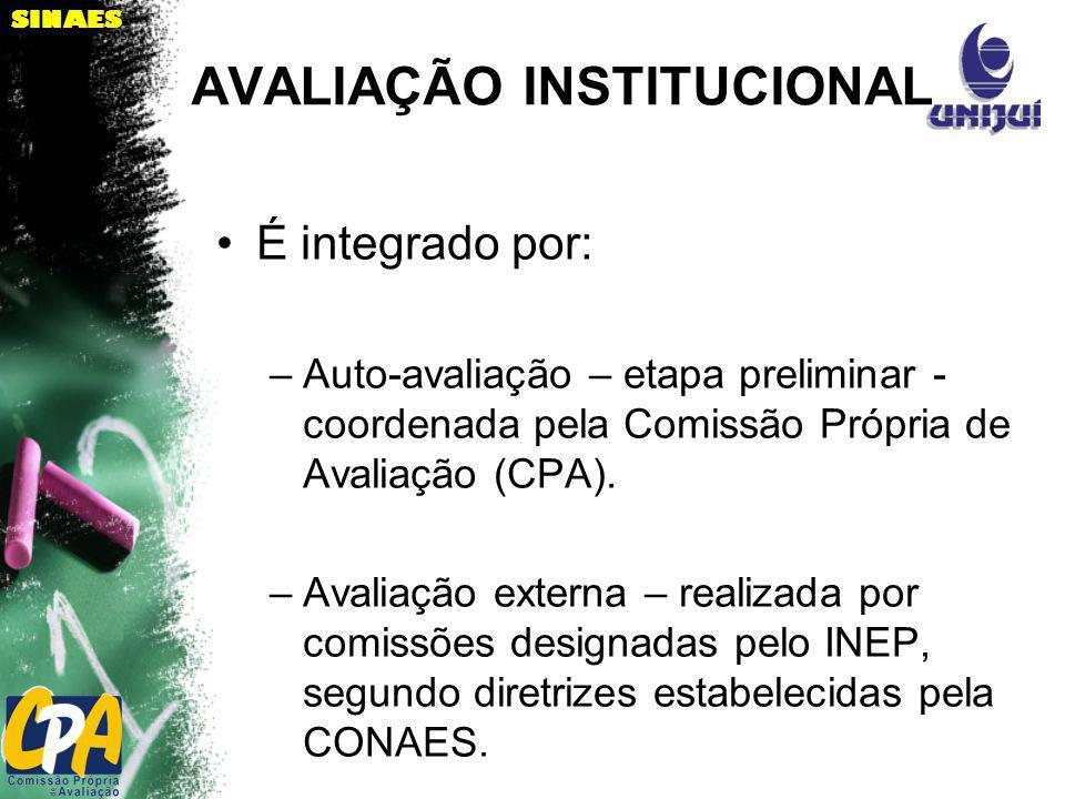 SINAES AVALIAÇÃO INSTITUCIONAL É integrado por: –Auto-avaliação – etapa preliminar - coordenada pela Comissão Própria de Avaliação (CPA). –Avaliação e