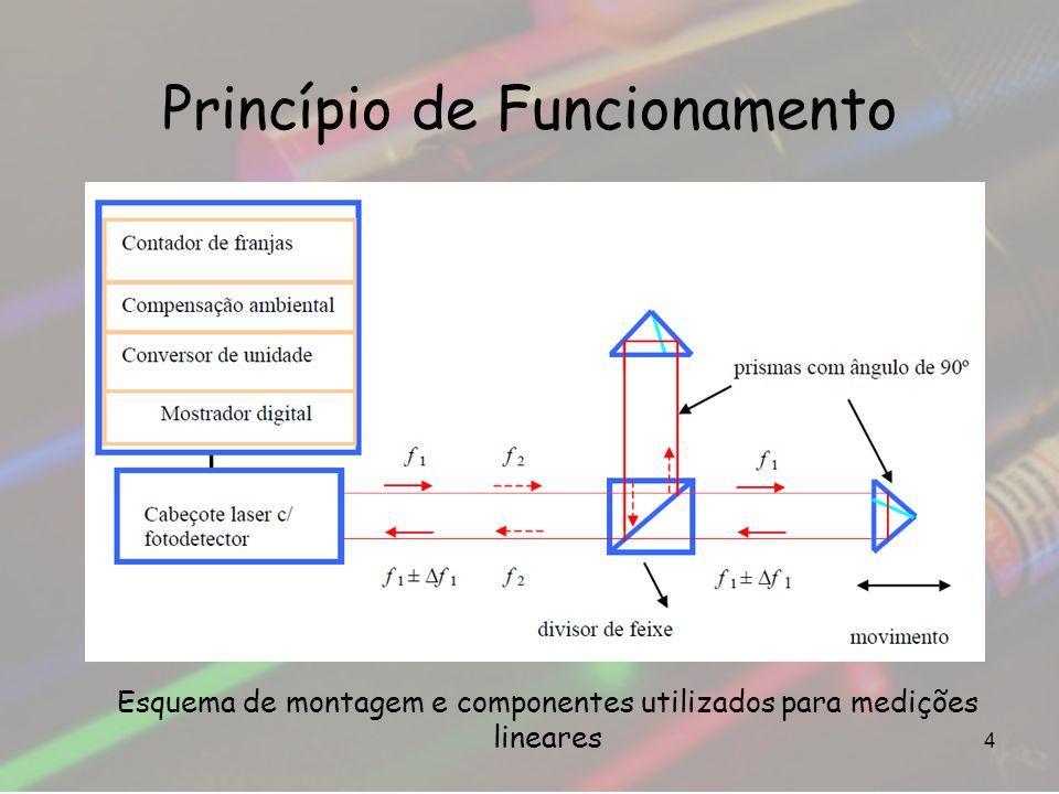 Princípio de Funcionamento 4 Esquema de montagem e componentes utilizados para medições lineares