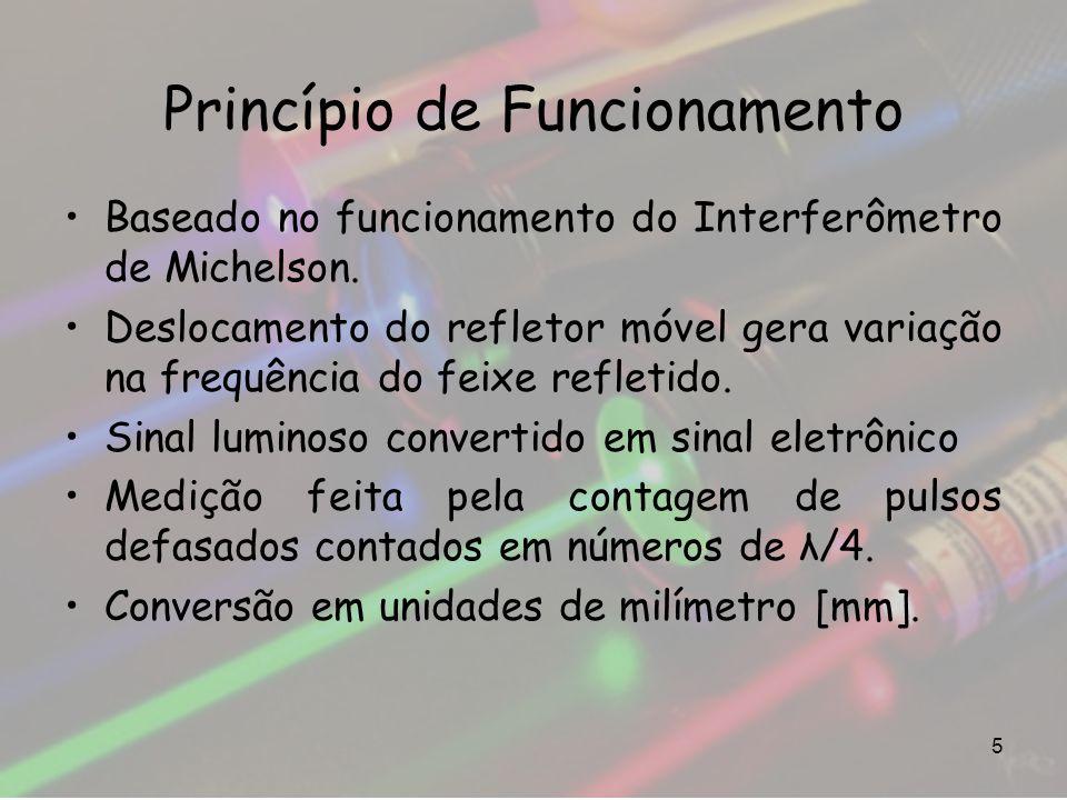 Princípio de Funcionamento 5 Baseado no funcionamento do Interferômetro de Michelson. Deslocamento do refletor móvel gera variação na frequência do fe