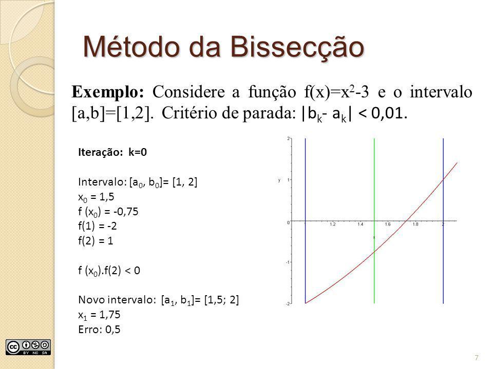 Método da Bissecção Exemplo: Considere a função f(x)=x 2 -3 e o intervalo [a,b]=[1,2]. Critério de parada: |b k - a k | < 0,01. Iteração: k=0 Interval