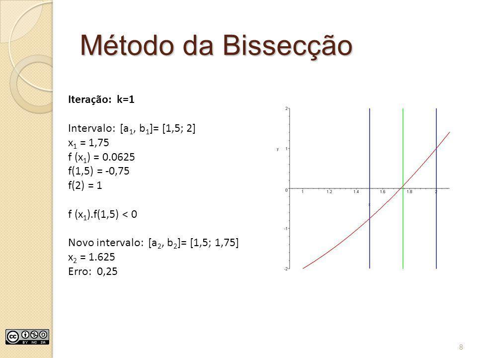 Método da Bissecção Iteração: k=1 Intervalo: [a 1, b 1 ]= [1,5; 2] x 1 = 1,75 f (x 1 ) = 0.0625 f(1,5) = -0,75 f(2) = 1 f (x 1 ).f(1,5) < 0 Novo inter