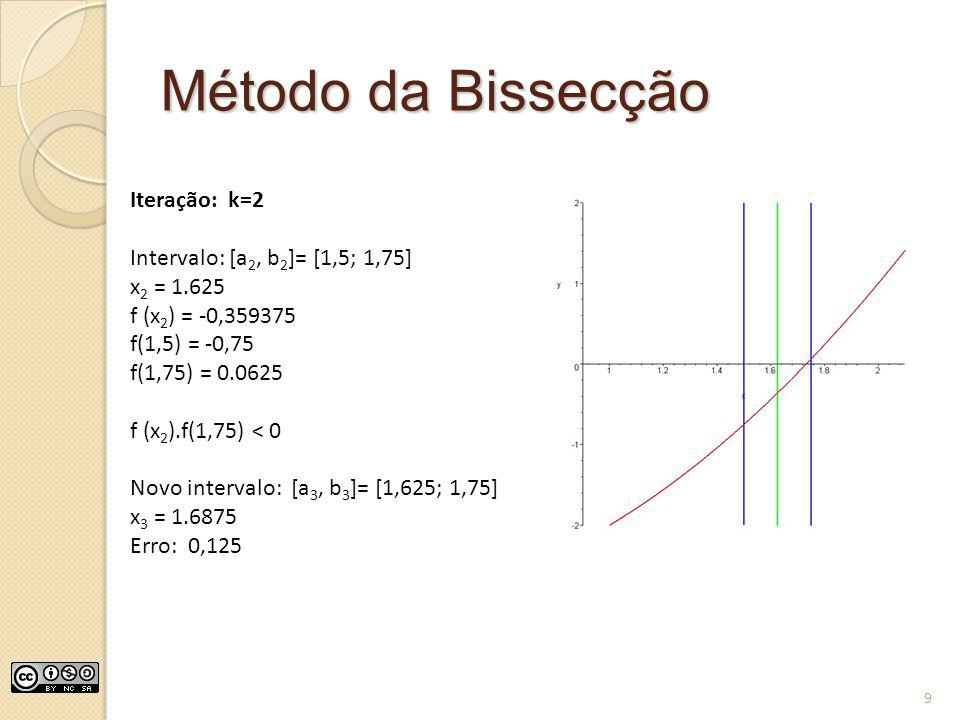 Método da Bissecção Iteração: k=2 Intervalo: [a 2, b 2 ]= [1,5; 1,75] x 2 = 1.625 f (x 2 ) = -0,359375 f(1,5) = -0,75 f(1,75) = 0.0625 f (x 2 ).f(1,75