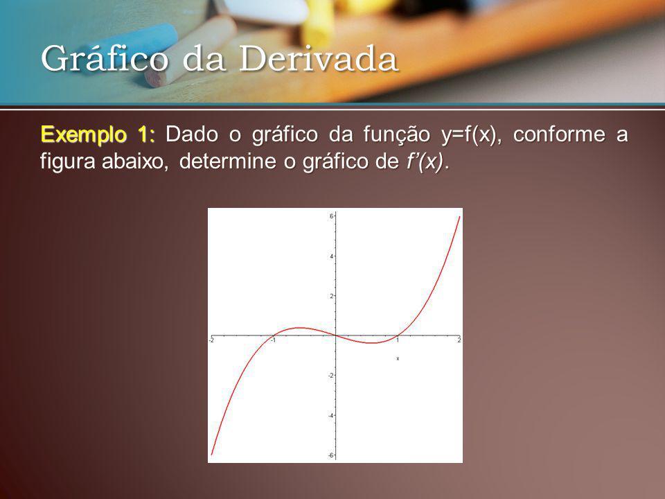 Exemplo 1: Dado o gráfico da função y=f(x), conforme a figura abaixo, determine o gráfico de f(x). Gráfico da Derivada