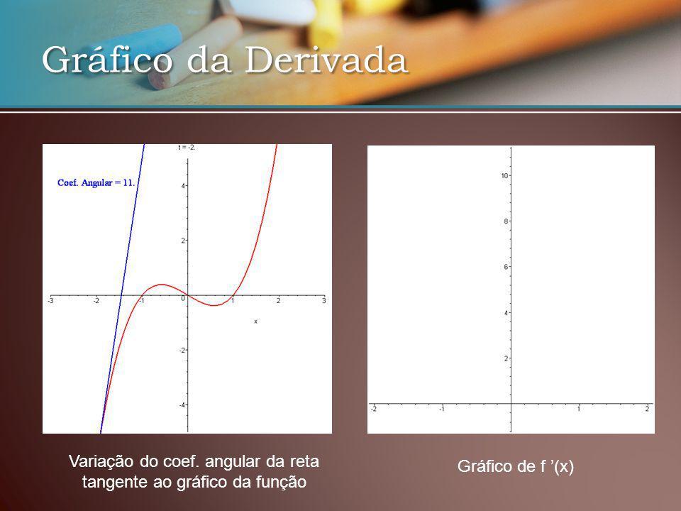 Variação do coef. angular da reta tangente ao gráfico da função Gráfico de f (x)
