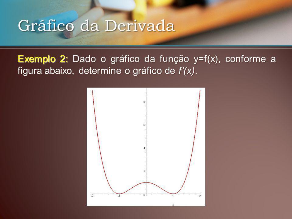 Exemplo 2: Dado o gráfico da função y=f(x), conforme a figura abaixo, determine o gráfico de f(x). Gráfico da Derivada