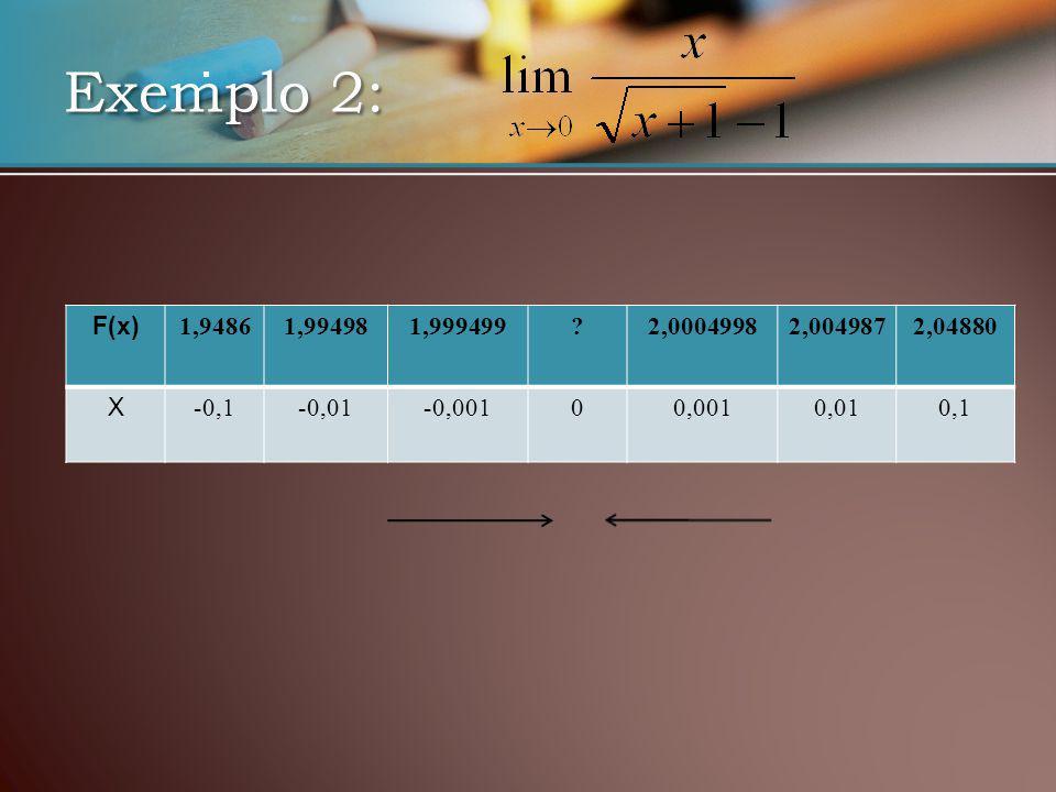 Exemplo 2: F(x) 1,94861,994981,999499 2,00049982,0049872,04880 X -0,1-0,01-0,00100,0010,010,1