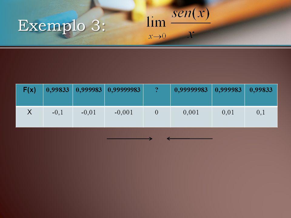 Exemplo 3: F(x) 0,998330,9999830,99999983 0,9999830,99833 X -0,1-0,01-0,00100,0010,010,1
