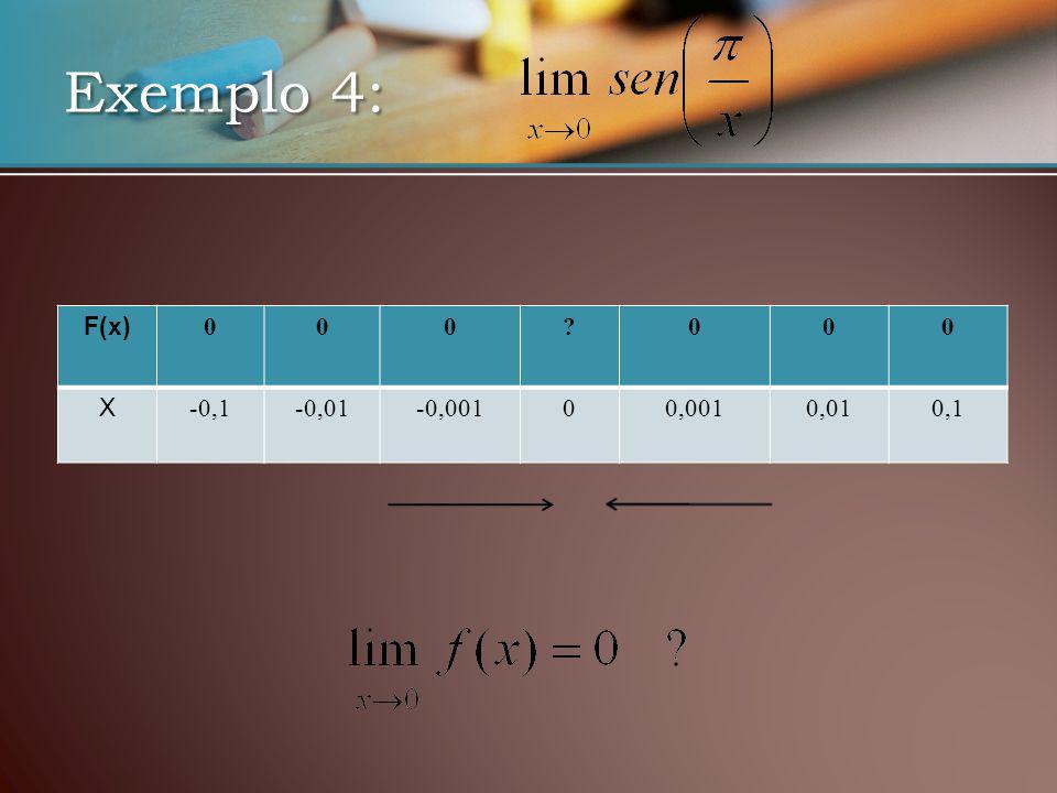 Exemplo 4: F(x) 000 000 X -0,1-0,01-0,00100,0010,010,1