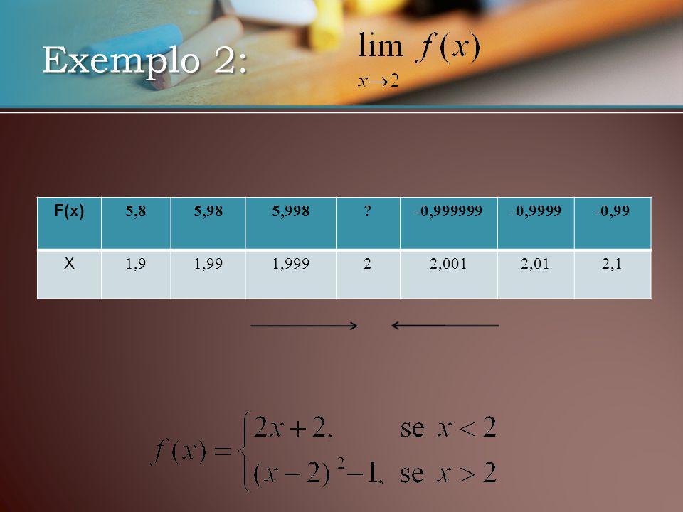 Exemplo 2: F(x) 5,85,985,998 -0,999999-0,9999-0,99 X 1,91,991,99922,0012,012,1