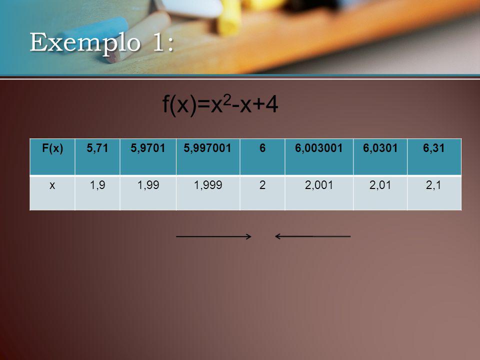 F(x)5,715,97015,99700166,0030016,03016,31 x1,91,991,99922,0012,012,1 f(x)=x 2 -x+4