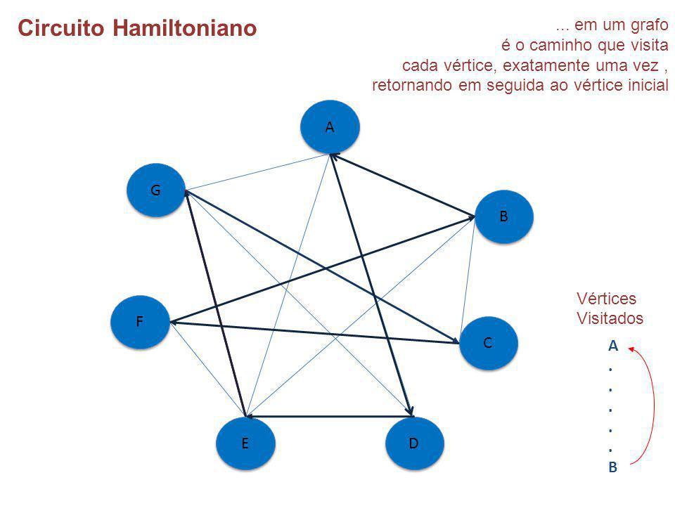 ... em um grafo é o caminho que visita cada vértice, exatamente uma vez, retornando em seguida ao vértice inicial Circuito Hamiltoniano A A B B C C D
