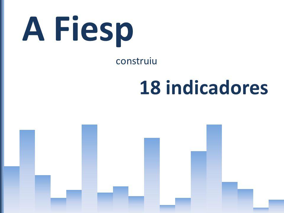 A Fiesp construiu 18 indicadores Custo Qualidade Intensidade de uso Oferta